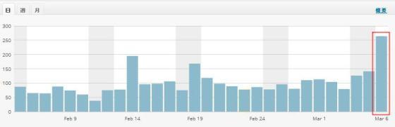 このブログのページビュー数(過去1ヵ月)
