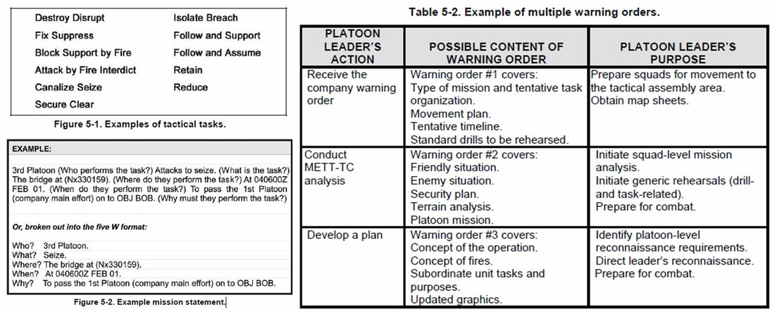 Tactical Plans and Operation Orders - NOBLECO TACTICAL - troop to task example