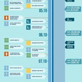 infografiatwitter2010