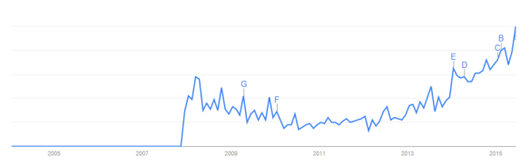 google trends p2p lending