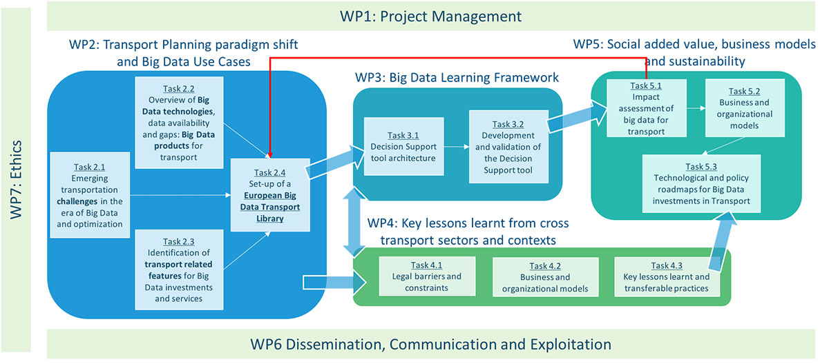 Workplan \u2013 NOESIS project