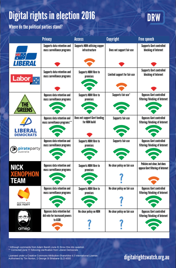 DigitalRights-ausvotes2016-Election-ScorecardV4-600w