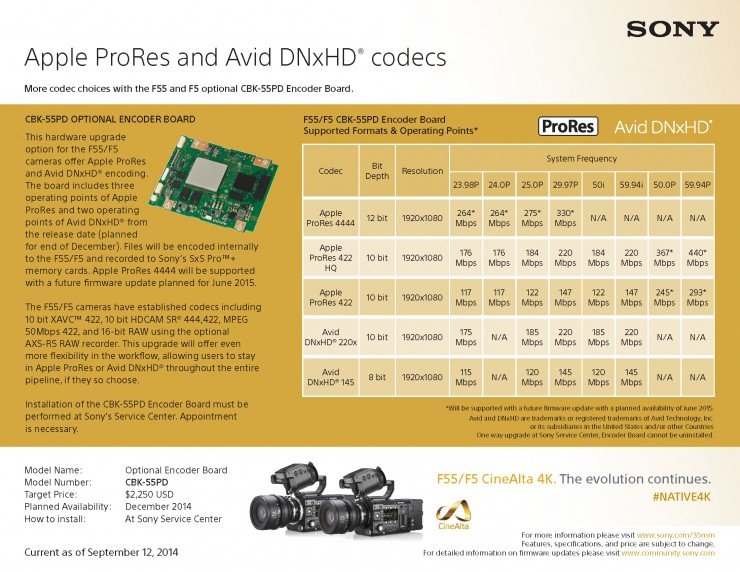 Sony Apple ProRes Avid DNxHD F5 F55 Upgrade Codec