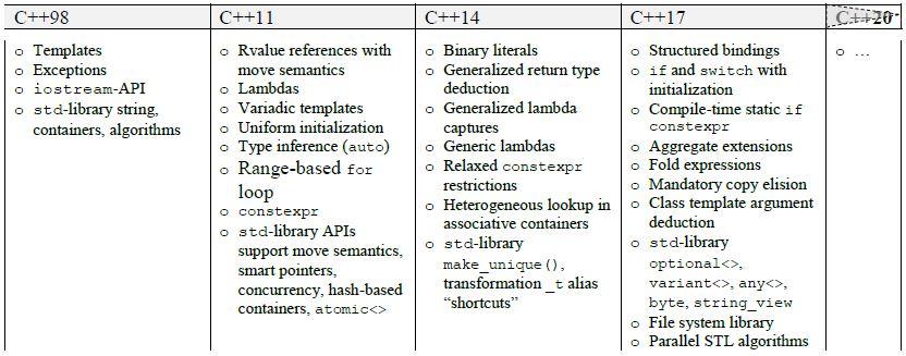 What\u0027s New in C++11/14/17 aka Modern C++ - Nohau