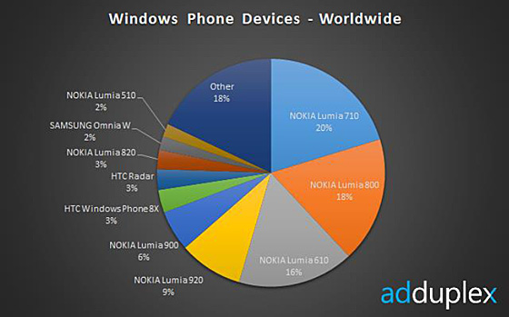 winphone-usage-dec