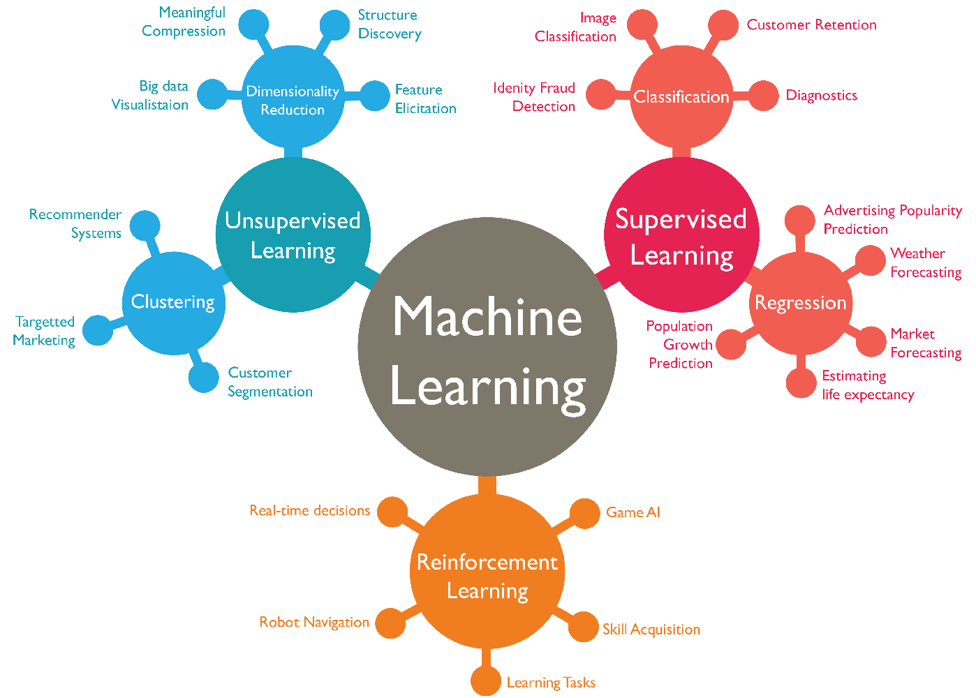 In Cyber Security Machine Learning In Cyber Security Domain 2 Rating And Incident