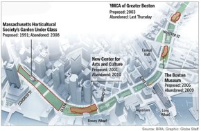A BRA/Globe graphic showing the abandoned development projects on the Greenway.