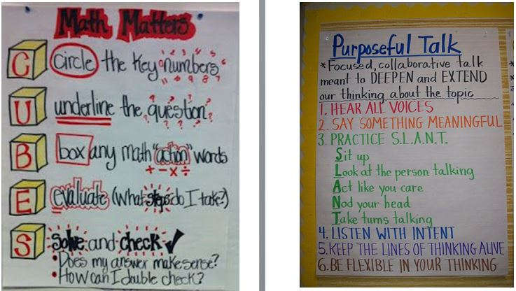 Fractions in measurement anchor chart Math Anchor Charts
