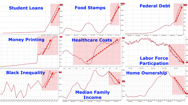 2015-9-charts-obama-most-successful-president-economic-indicators-failure-debt-nota-party