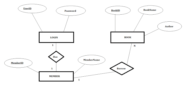 java diagram library