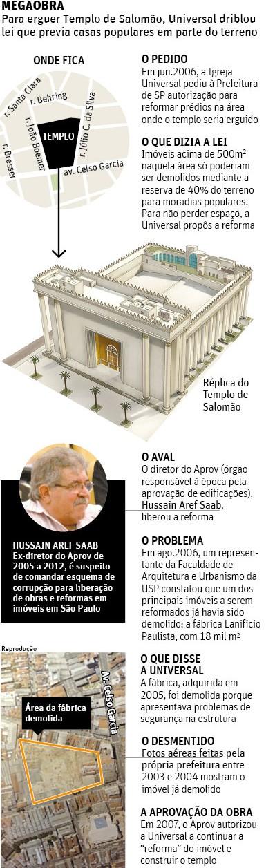 infografico irregularidades templo de salomao