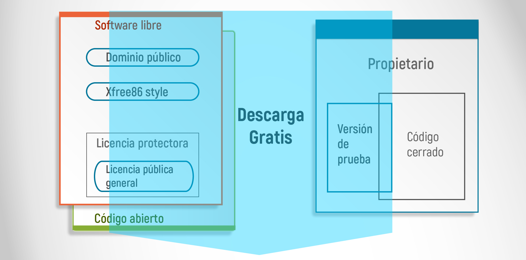 Licencias De Software Libre Software Libre Las Licencias De La Libertad Notired