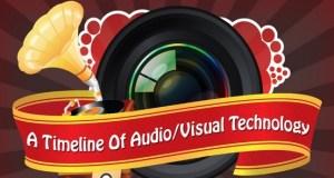 Timeline Audio Visual Technology