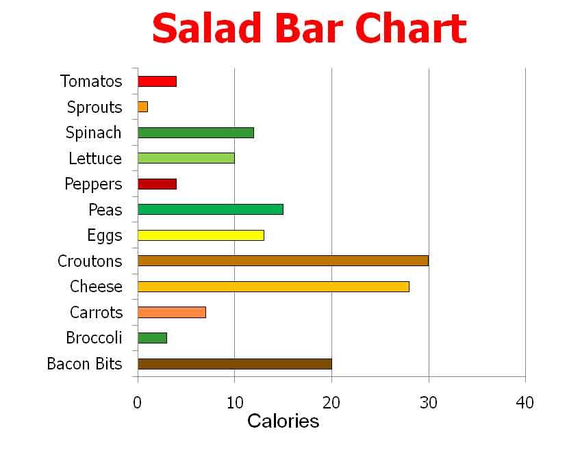 Bar chart Noura\u0027s Blog
