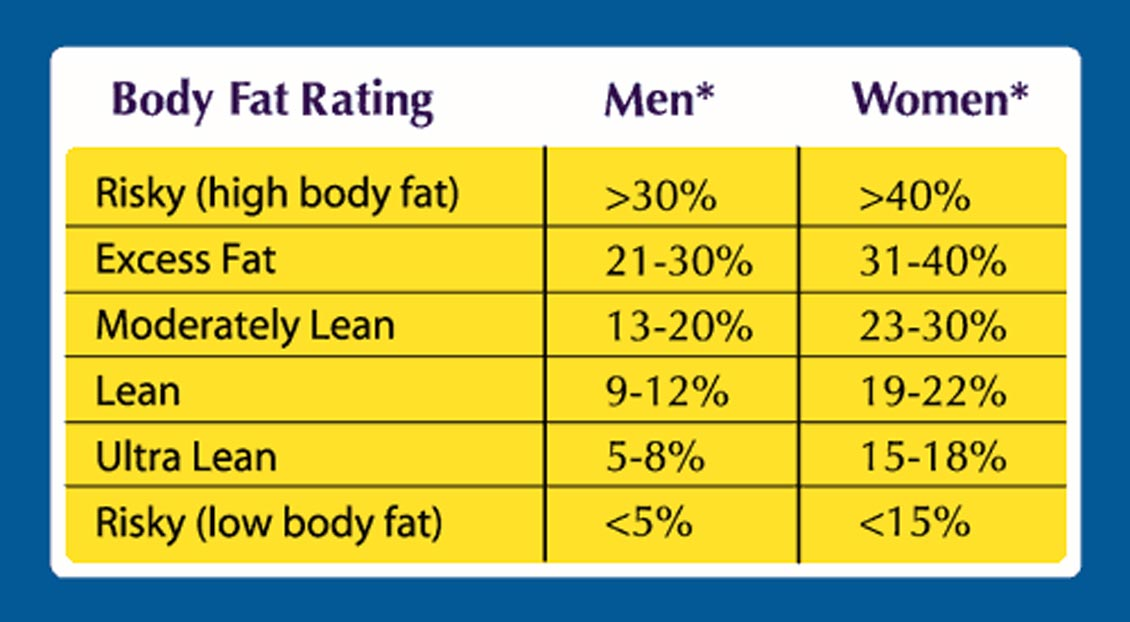What Your BMI Isn\u0027t Telling You (part 2) - Nova Sports Nutrition
