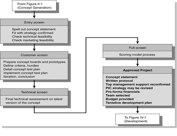 Concept/Project Evaluation Flow - NPD Guide