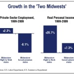 In every region of the country where both Right to Work states and forced-unionism states are located, the Right to Work states' long-term economic growth is superior. The Midwestern contrast is especially strong.