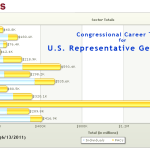 George Miller Congressional Career Contributors by Sector