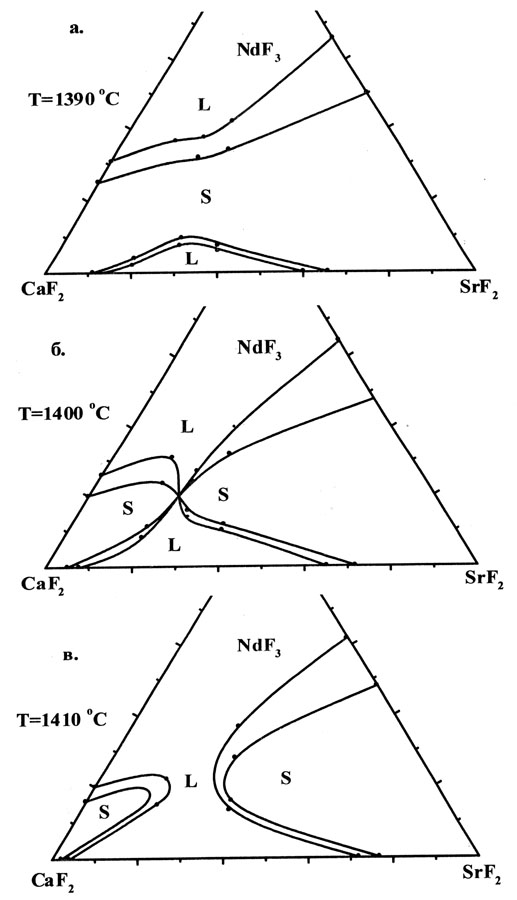 congruent phase diagrams materials