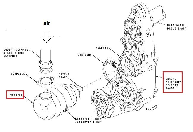 cfm56 Schema moteur