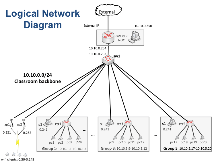 cell phone network diagram