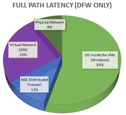 DFW latency pie