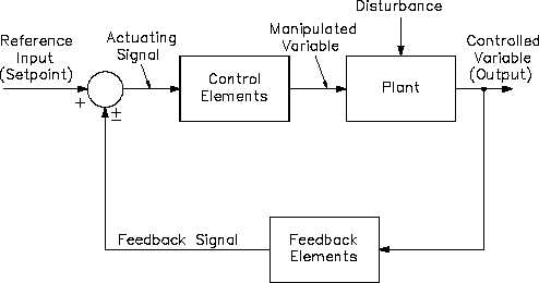 Feedback Control System Block Diagram - h1013v2_117 - process block diagram
