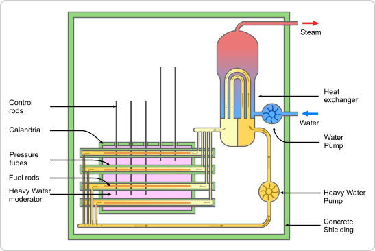 Pressurized Heavy Water Reactor (PHWR) - Nuclear Power Plants World