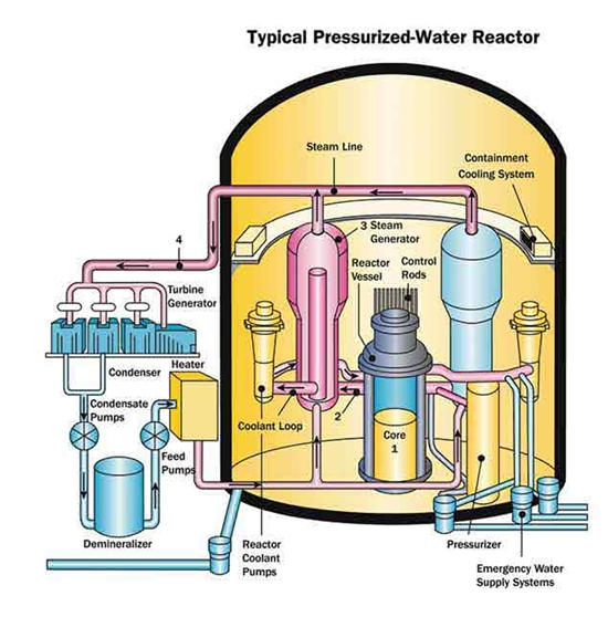 Pressurized Water Reactor - Nuclear Power Plants World Wide