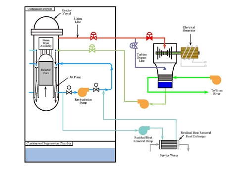 Decay Heat Removal - Nuclear Power Plants World Wide - Nuclear Power
