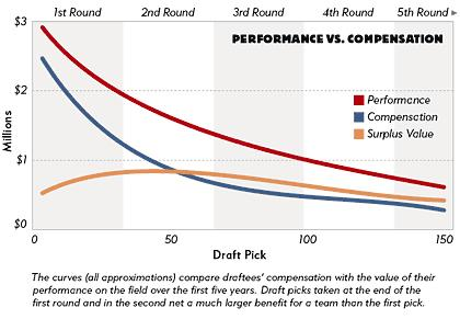 On the clock Rationality \u2014 Behavioral biases in the NFL Draft - pick chart