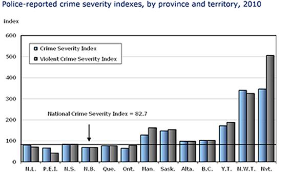 Statistics Canada begins crime victimization survey in Nunavut
