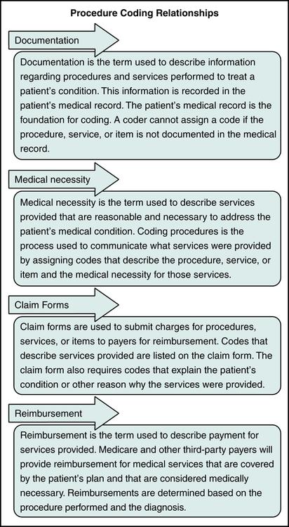 Procedure Coding (HCPCS and ICD-10-PCS) Nurse Key