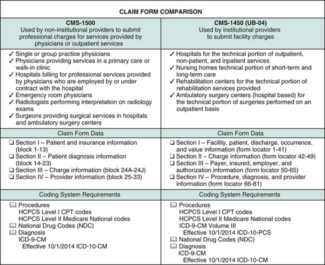 Claim Forms Nurse Key