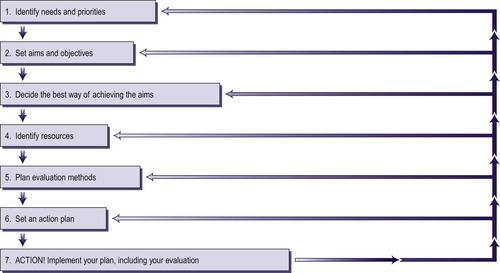 Planning and evaluating health promotion Nurse Key - evaluation plan