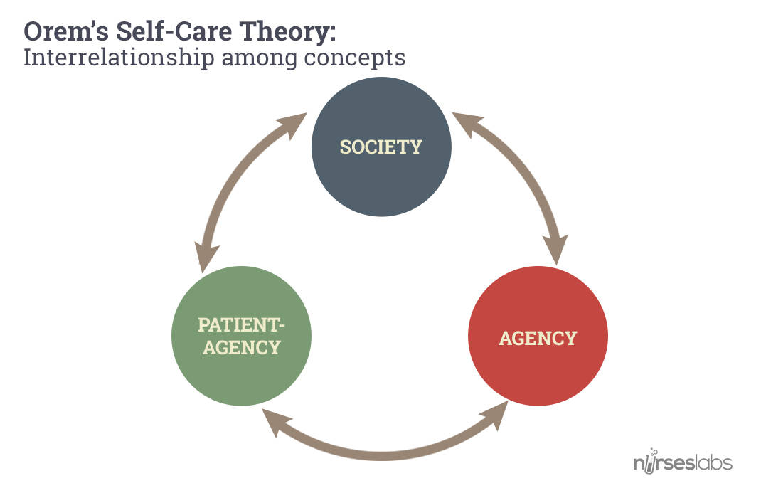 Dorothea Orem - Self Care Nursing Theory - Nurseslabs