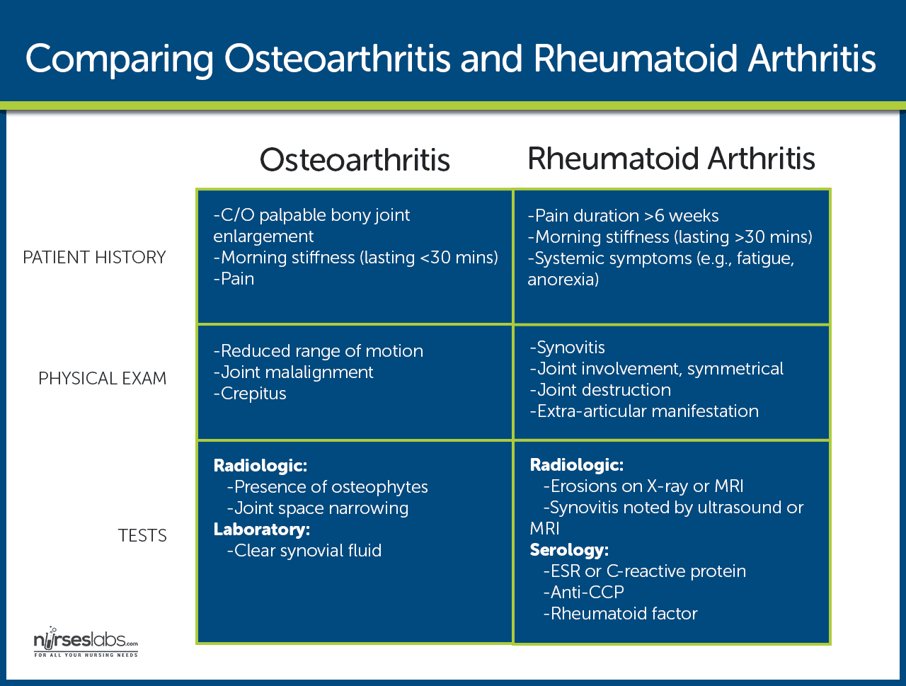 Table Osteo Difference Between Osteoarthritis And Rheumatoid