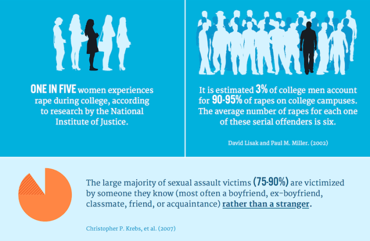 Click for full version. (Campus Sexual Assault/Off the Sidelines)
