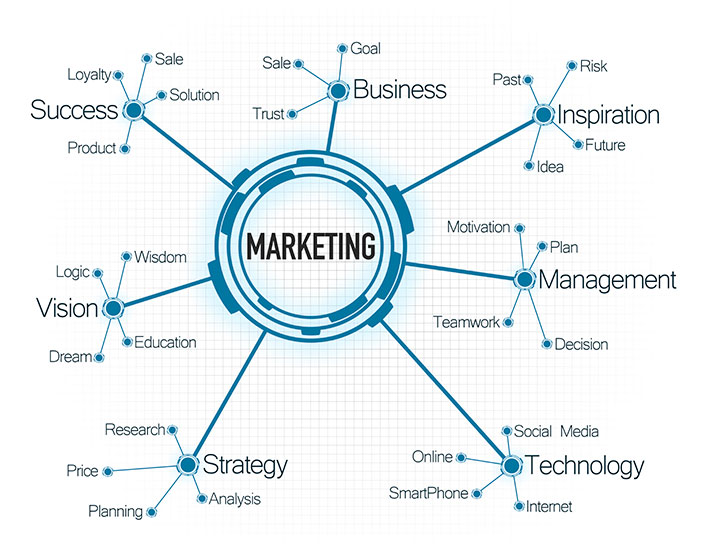 Developing A Digital Marketing Plan - NuSvara
