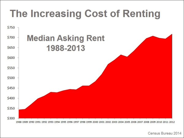 The cost of renting in nutley
