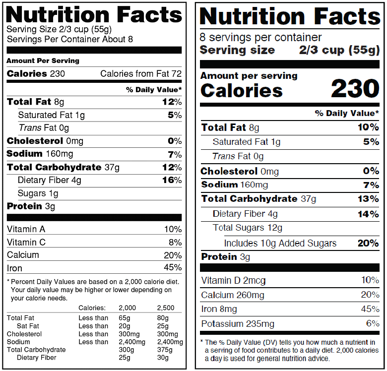 Fdas Proposal To Update Nutrition Facts Label American