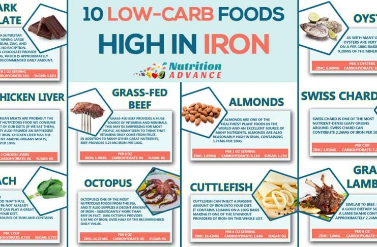10 Low-Carb Foods That Are High in Potassium - Nutrition Advance - web flyer