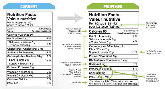Nutrition Labelling  Health Claims  Nutrition for NON-Nutritionists™