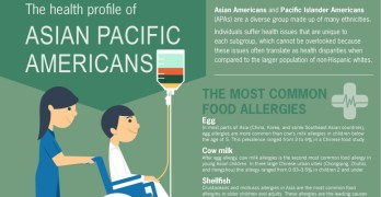 The health profile of Asian Pacific Americans 2016