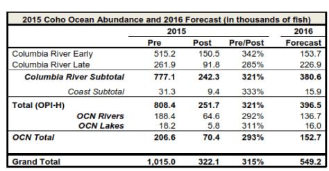 MANAGERS' FORECASTS FOR 2016 OCEAN COHO ABUNDANCE. (VIA WDFW)