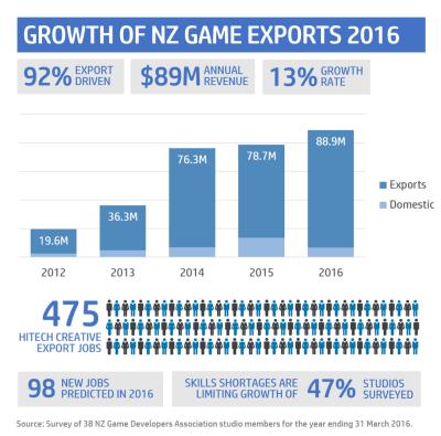NZGameExports2016v2