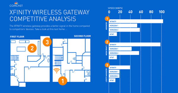 Wiring Diagram Comcast Router Online Wiring Diagram