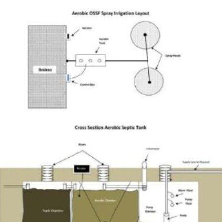 Jan Witt - Rainbow Septic - Common Types of Systems