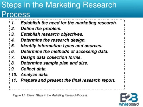 Market Research CH 2 -\