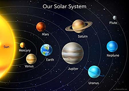 Solar System Diagram Without Pluto Wiring Schematic Diagram